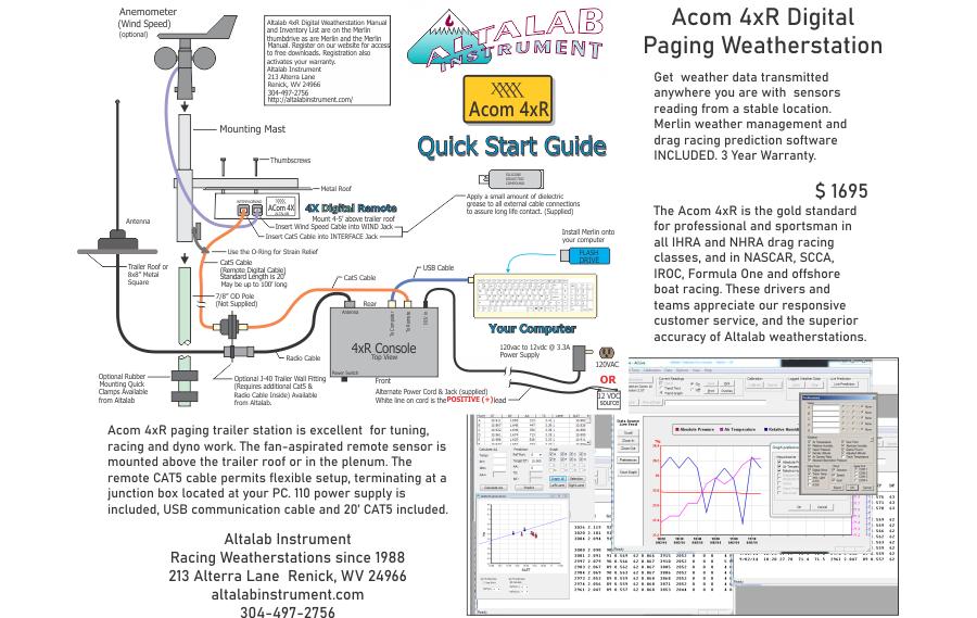 AltaCom4xR Data Sheet
